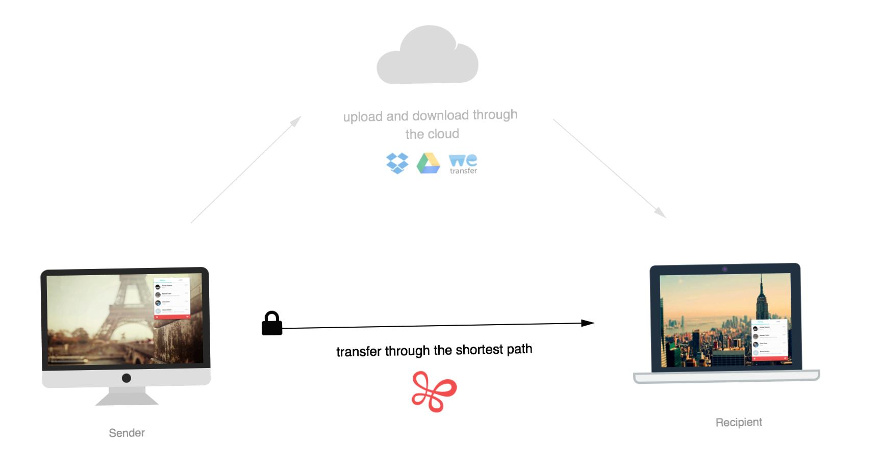 Обзор Infinit File Transfer: как бесплатно ворочать гигабайтами
